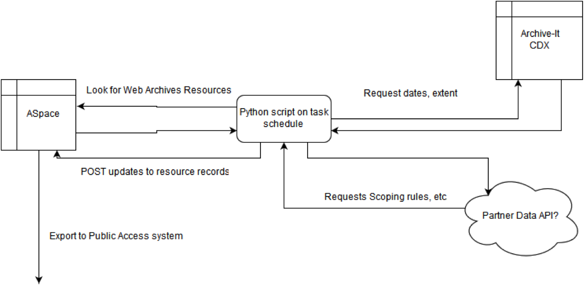 ArchiveSpace diagram