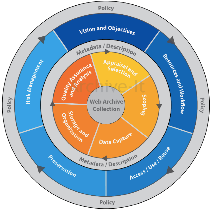 Web Archiving Lifecycle Model