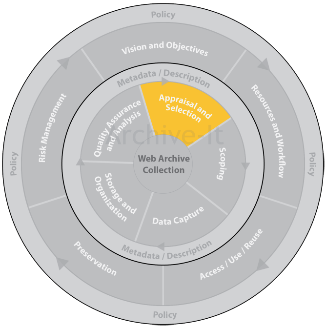 Archive-It Blog – Web Archiving Life Cycle Model