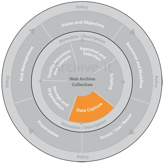 The Inner Circle: Data Capture