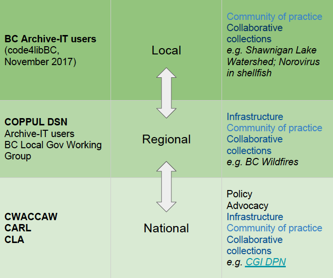 Diagram of web archiving relationships among local, regional, and national partners