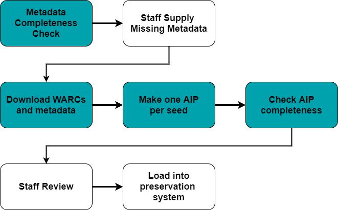 Schematic diagram of steps in UGA's WARC preservation workflow