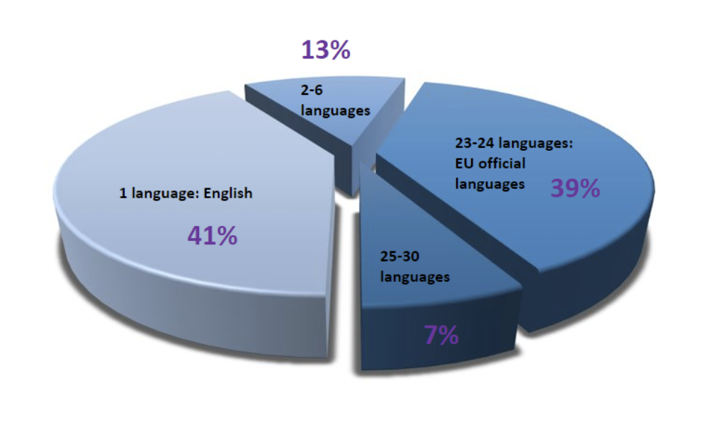 Pie chart showing percentages of each group of languages in the EU web archive
