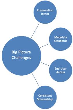 Diagram of challenges to growing web archiving programs